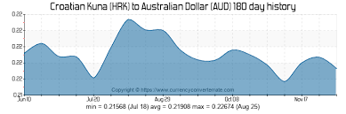 6000 Hrk To Aud Convert 6000 Croatian Kuna To Australian