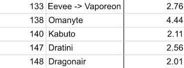 Pokemon Go Cp Multiplier Chart All Pokemon Go Evolution Cp Multipliers Album On Imgur