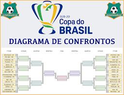 Portal da Base BR CONFRONTOS DEFINIDOS PARA PRIMEIRA FASE DA COPA DO BRASIL  SUB-20 - Portal da Base BR