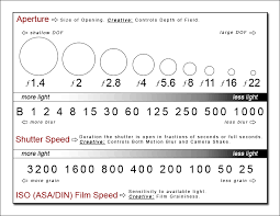 Camera F Stop Shutter Speed Chart Exposure Shutter Speed Aperture And Iso Aperture