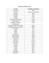 Anion Charge Chart Monatomic Ion List Kozen Jasonkellyphoto Co