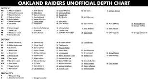 Oakland Depth Chart 2017 Raiders Release Unofficial Depth Chart