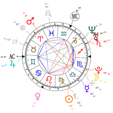 Basquiat Natal Chart Astrology And Natal Chart Of Martin Fourcade Born On 1988 09 14