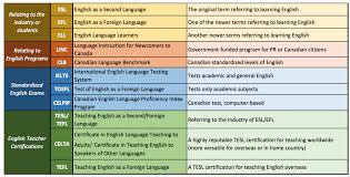 Ielts Toefl Celpip What S With All The Acronyms Esl Pinterest