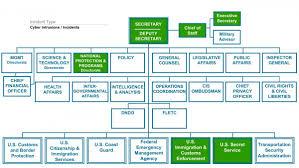 Ice Organizational Chart Ice Organizational Chart 2019