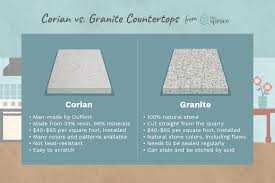 Corian Joint Adhesive Color Chart Which Counter Material Is Better Corian Or Granite