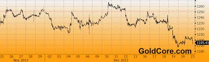 Gold Price Chart Bloomberg Bloomberg How To Keep Banks From Rigging Gold Prices