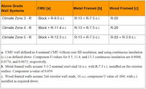 Which Is More Efficient Wood Walls Or Steel And Masonry With - Insulating block walls exterior