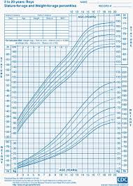 Height And Weight Chart 2 Year Old Boy Child Growth Charts Height Weight Bmi Head Circumference