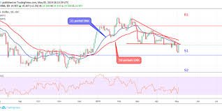 Silver Xagusd Price Approaching Support At 14 A