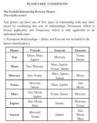 My Rashi Chart Calculating Planetary Dignity And Its Usefulness Asheville