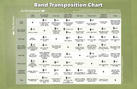 Alto Sax Transposition Chart Transposition Chart Accomplice Music