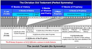 Christian Ot And The Jewish Tanakh