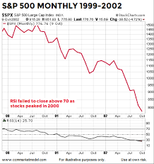 1999 Stock Market Chart Why The 2018 Stock Market Looks Nothing Like 2000 2007 See