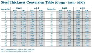 Steel Thickness Chart In 2019 Welding Fabrication Sheet