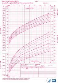 Baby Girl Weight Chart Calculator Matter Of Fact Height Chart Calculator For Babies Preterm