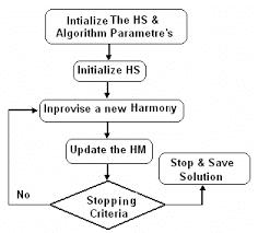 Basic Flowchart Basic Flowchart Diagram For Hs Algorithm Download Scientific Diagram