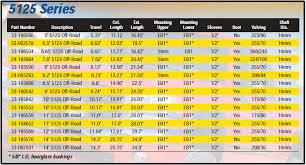 Bilstein 5125 Shock Length Chart Bilstein 5125 Shock Universal