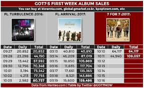 Got7 Tops Hanteo Chart Ichart Allkpop Forums