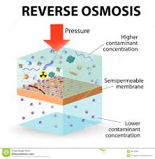 Where To Get Reverse Osmosis Water Reverse Osmosis Royalty Free Stock Image Image 36752266