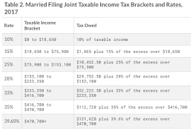 2017 Irs Federal Income Tax Brackets Breakdown Example
