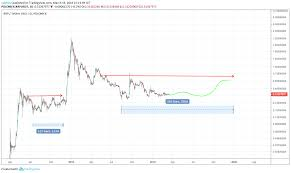 Ripple Price Predictions For 2019 2020 And 5 Years