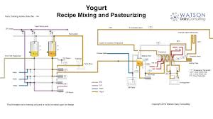 Fat Snf Rate Chart Yogurt Yoghurt Manufacturing Production Process