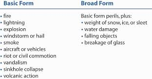 figure 15 7 causes of loss forms iso commercial property policy