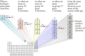 anion nomenclature
