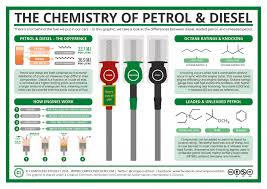 The Chemistry of Leaded Petrol, Unleaded Petrol & Diesel | Chem ...