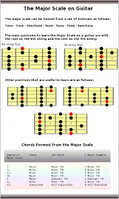 Guitar Scale Finger Chart Major Scale Guitar Scales