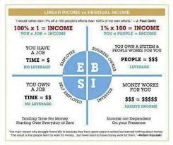 Linear Income Vs Residual Income You Choose Linearincome