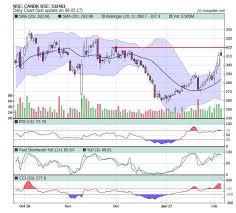 Nseguide Technical Chart Double Top Eqsis Pro