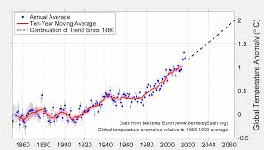 Global Temperature Chart 10000 Years Berkeley Earth