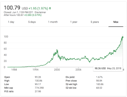 microsoft stock microsoft stock closes above 100 share for the 1st time geekwire