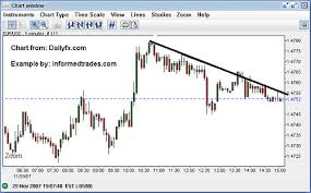 Multiple Time Frame Analysis For Forex Futures And Stock