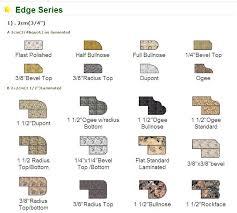 kitchen countertop edge types