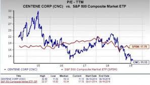 Should Value Investors Consider Centene Cnc Stock Now