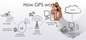 How Gps Works Everything You Need To Know About Gps Tracking Tech Mi