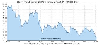 Yen Pound Exchange Rate Chart British Pound Sterling Gbp To Japanese Yen Jpy History