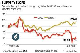 Ongc Stock Chart Firm Crude Prices Good News For Oil Firms But Not For Ongc