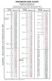 Decimal Equivalent Drill Chart Drill Bit Decimal Chart Thread Die Size Chart Roll Tap Drill