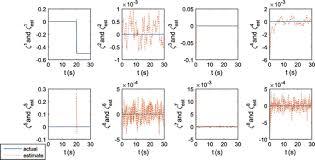 active fault tolerant control of uav dynamics against sensor active fault tolerant control of uav dynamics against sensor actuator failures journal of aerospace engineering vol 29 no 4