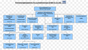 12 Proper Dell Organisational Chart