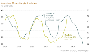 Chart Of The Moment Argentina May Soon Tame Inflation