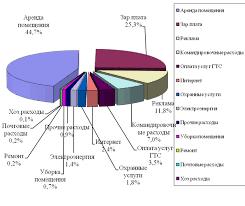 Дипломная работа Анализ деятельности туристической фирмы  Дипломная работа Анализ деятельности туристической фирмы Виктория ru