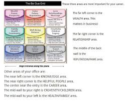top 10 feng shui tips cre. Feng Shui 风水 Tips - Bagua 八卦 Directions...wealth, Career, Love And Happiness. Top 10 Cre S