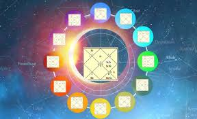 Divisional Charts Calculator Divisional Charts Understand Importance In Vedic Astrology