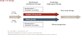 A phase III randomized double blind placebo controlled study