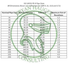 Pipe Od Chart In Mm Pex Plastic Pipe Sizes Bryan Hauger Consulting Inc